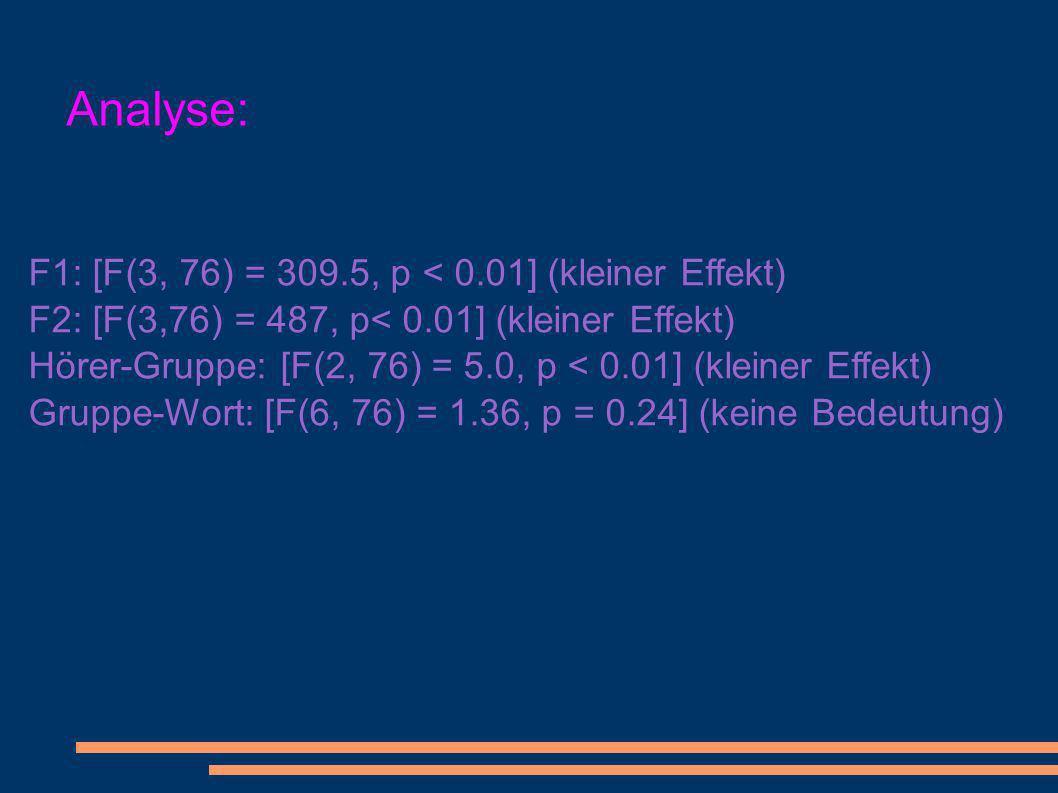 Analyse: F1: [F(3, 76) = 309.5, p < 0.01] (kleiner Effekt)